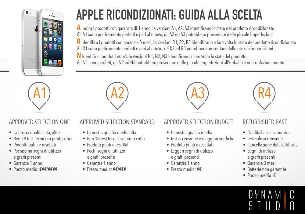 Tabella-Apple_ricondizionati