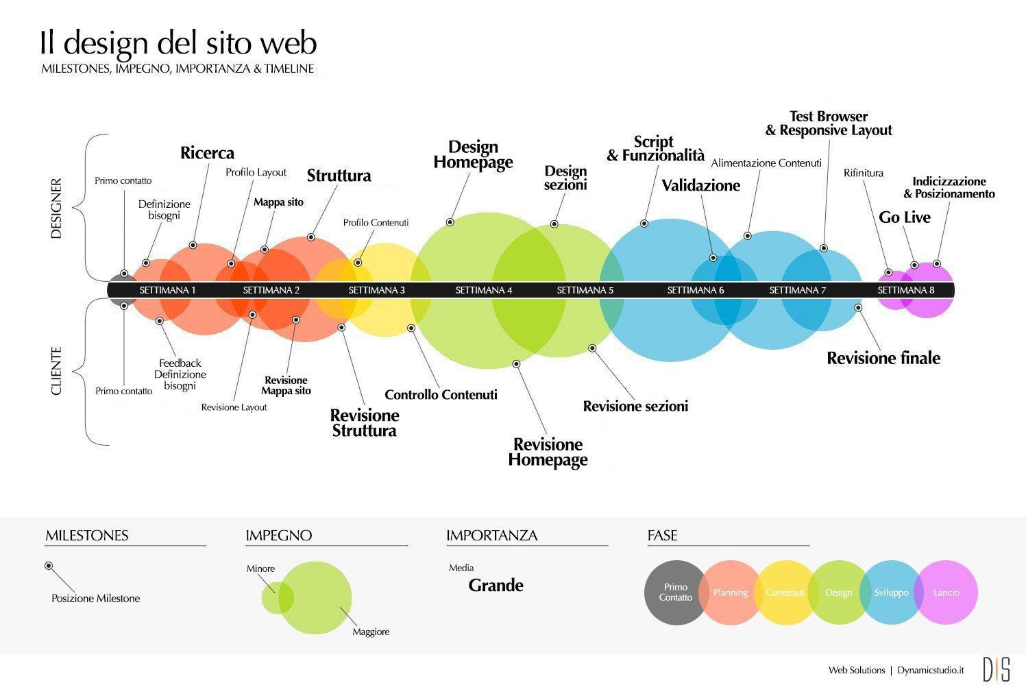 Website Design: le fasi del processo produttivo